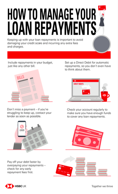 How to manage loan payments infographic